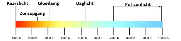 Kleurtemperatuur en kleursterkte led verlichting